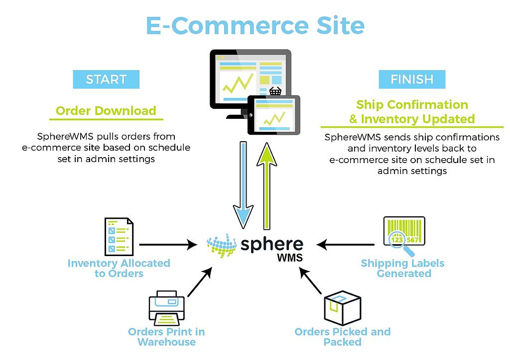 E-Commerce_Site_Graphic.jpg